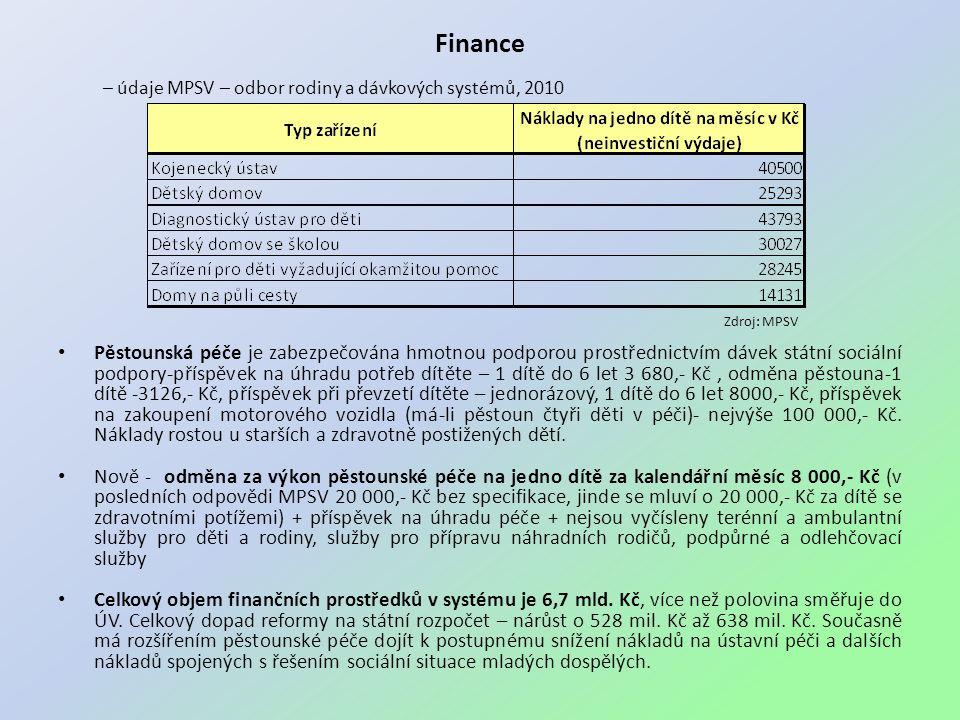 Finance – údaje MPSV – odbor rodiny a dávkových systémů, 2010 • Pěstounská péče je zabezpečována hmotnou podporou prostřednictvím dávek státní sociální podpory-příspěvek na úhradu potřeb dítěte – 1 dítě do 6 let 3 680,- Kč, odměna pěstouna-1 dítě -3126,- Kč, příspěvek při převzetí dítěte – jednorázový, 1 dítě do 6 let 8000,- Kč, příspěvek na zakoupení motorového vozidla (má-li pěstoun čtyři děti v péči)- nejvýše 100 000,- Kč.