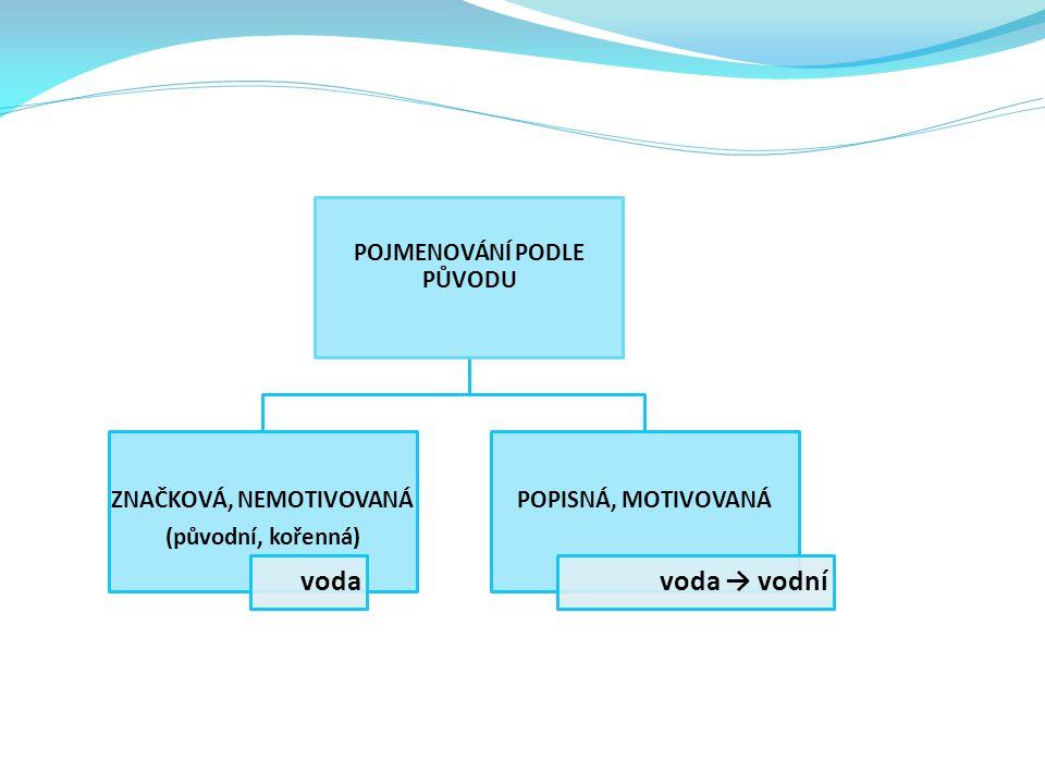 POJMENOVÁNÍ PODLE PŮVODU ZNAČKOVÁ, NEMOTIVOVANÁ (původní, kořenná) voda POPISNÁ, MOTIVOVANÁ voda → vodní