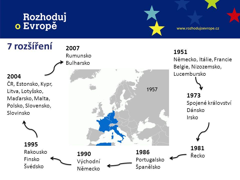 27 členských států 23 oficiálních jazyků Dnešní EU 4 svobody: Volný pohyb OSOB, ZBOŽÍ, SLUŽEB a KAPITÁLU 502 489 143 (2011) obyvatel na 4 215 100 km 2 HDP 17 452 406 000 $ (19 % celosvětově) a 20 % veškerého světového obchodu … ale také Průměrný dluh 63,5 % HDP a průměrný schodek rozpočtu 4,8 % HDP Nejbohatší region: Lucembursko / Vnitřní Londýn Nejchudší region: Severna i Iztochna / Severozapaden (obojí Bulharsko) Příští rozšíření.