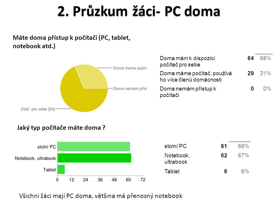 2. Průzkum žáci- PC doma Máte doma přístup k počítači (PC, tablet, notebook atd.) Doma mám k dispozici počítač pro sebe 6468% Doma máme počítač, použí