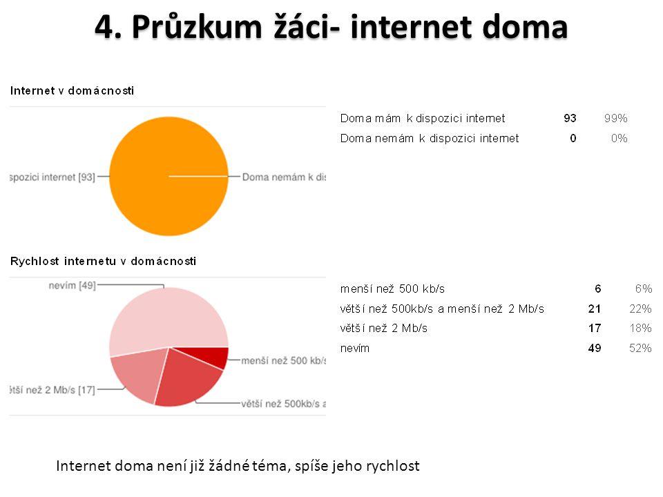 4. Průzkum žáci- internet doma Internet doma není již žádné téma, spíše jeho rychlost