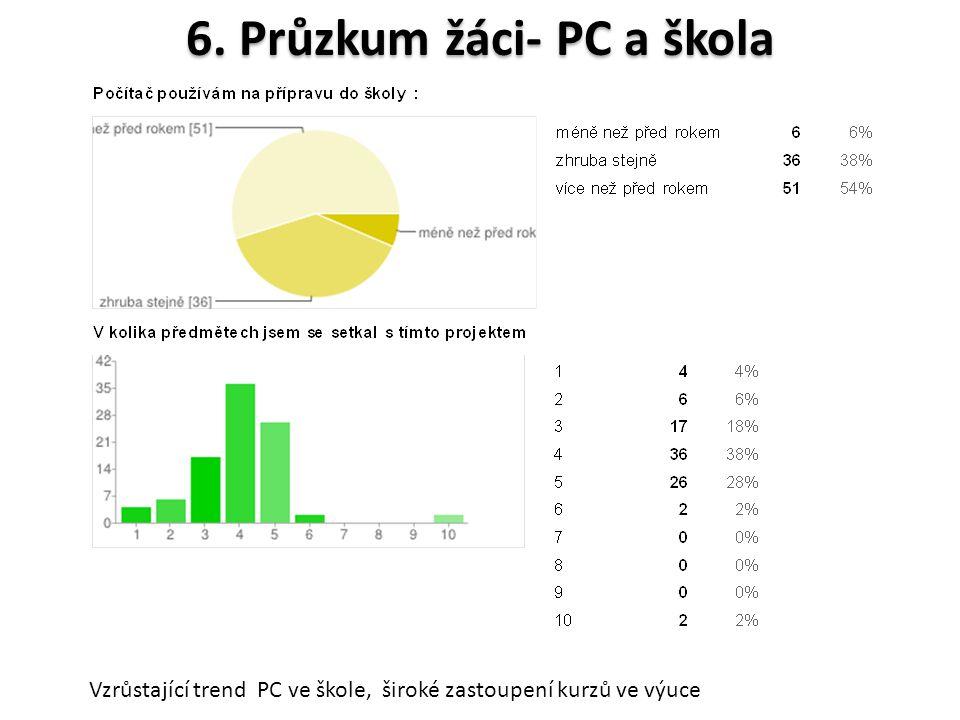 6. Průzkum žáci- PC a škola Vzrůstající trend PC ve škole, široké zastoupení kurzů ve výuce