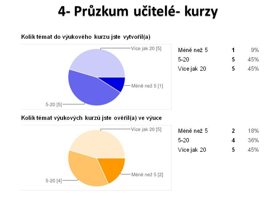 4- Průzkum učitelé- kurzy