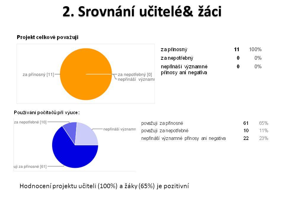 2. Srovnání učitelé& žáci Hodnocení projektu učiteli (100%) a žáky (65%) je pozitivní