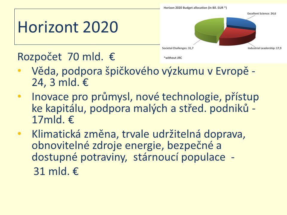 Horizont 2020 Rozpočet 70 mld. € • Věda, podpora špičkového výzkumu v Evropě - 24, 3 mld. € • Inovace pro průmysl, nové technologie, přístup ke kapitá