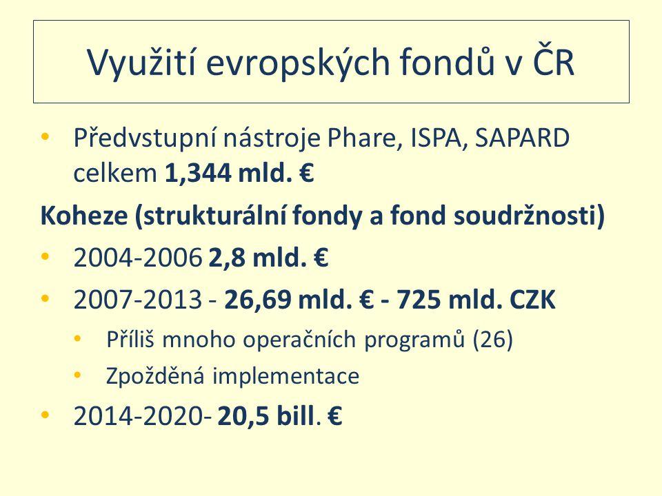 Využití evropských fondů v ČR • Předvstupní nástroje Phare, ISPA, SAPARD celkem 1,344 mld. € Koheze (strukturální fondy a fond soudržnosti) • 2004-200