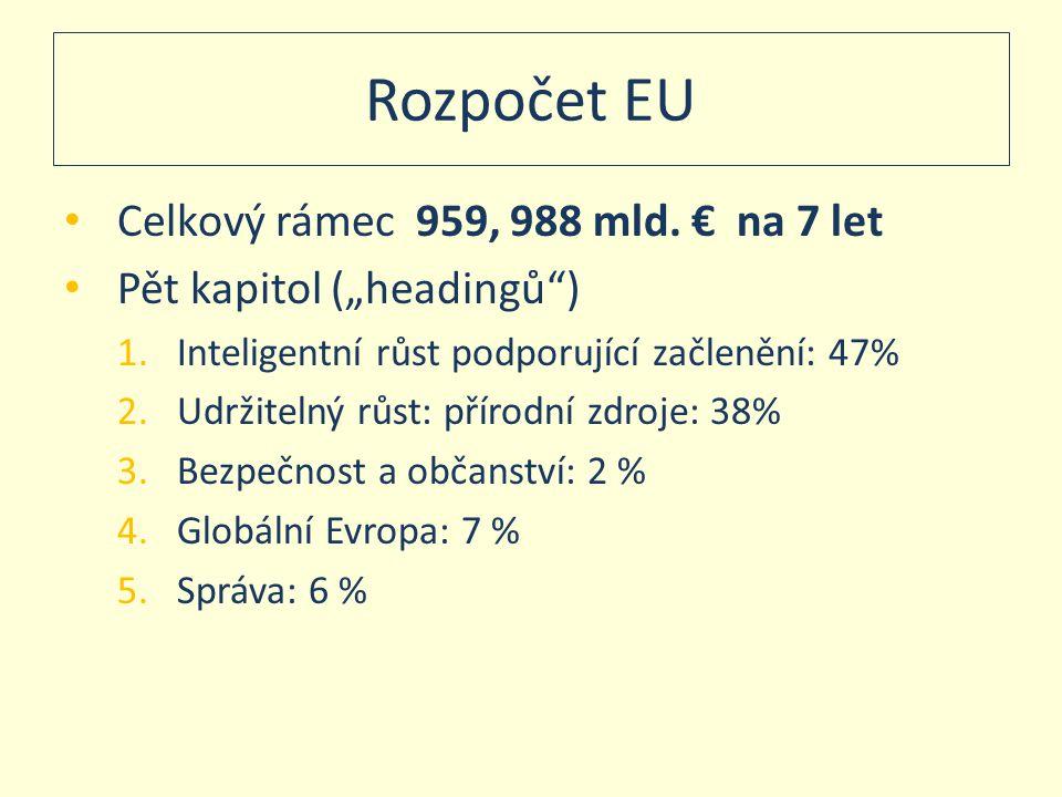 """Rozpočet EU • Celkový rámec 959, 988 mld. € na 7 let • Pět kapitol (""""headingů"""") 1.Inteligentní růst podporující začlenění: 47% 2.Udržitelný růst: přír"""
