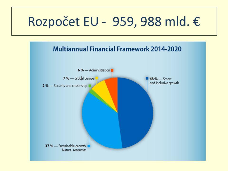 Rozpočet EU – porovnání kapitol