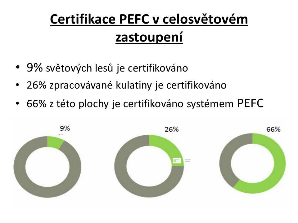 Certifikace PEFC v celosvětovém zastoupení • 9% světových lesů je certifikováno • 26% zpracovávané kulatiny je certifikováno • 66% z této plochy je certifikováno systémem PEFC