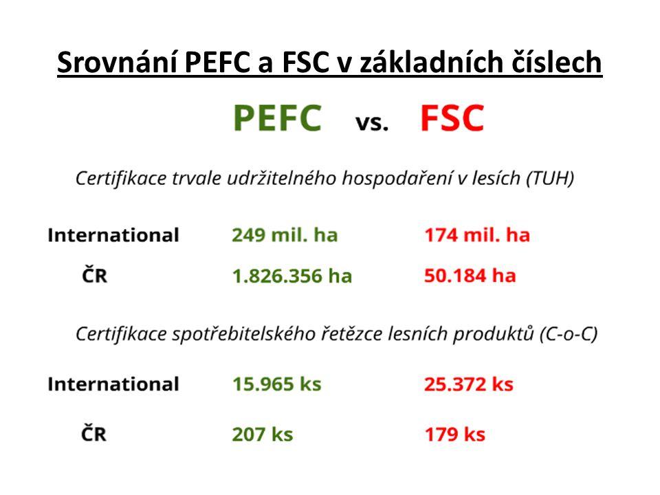 Srovnání PEFC a FSC v základních číslech