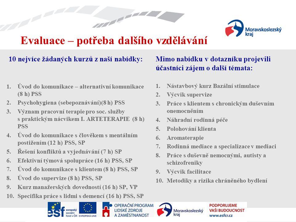 10 nejvíce žádaných kurzů z naší nabídky: 1.Úvod do komunikace – alternativní komunikace (8 h) PSS 2.Psychohygiena (sebepoznávání)(8 h) PSS 3.Význam pracovní terapie pro soc.