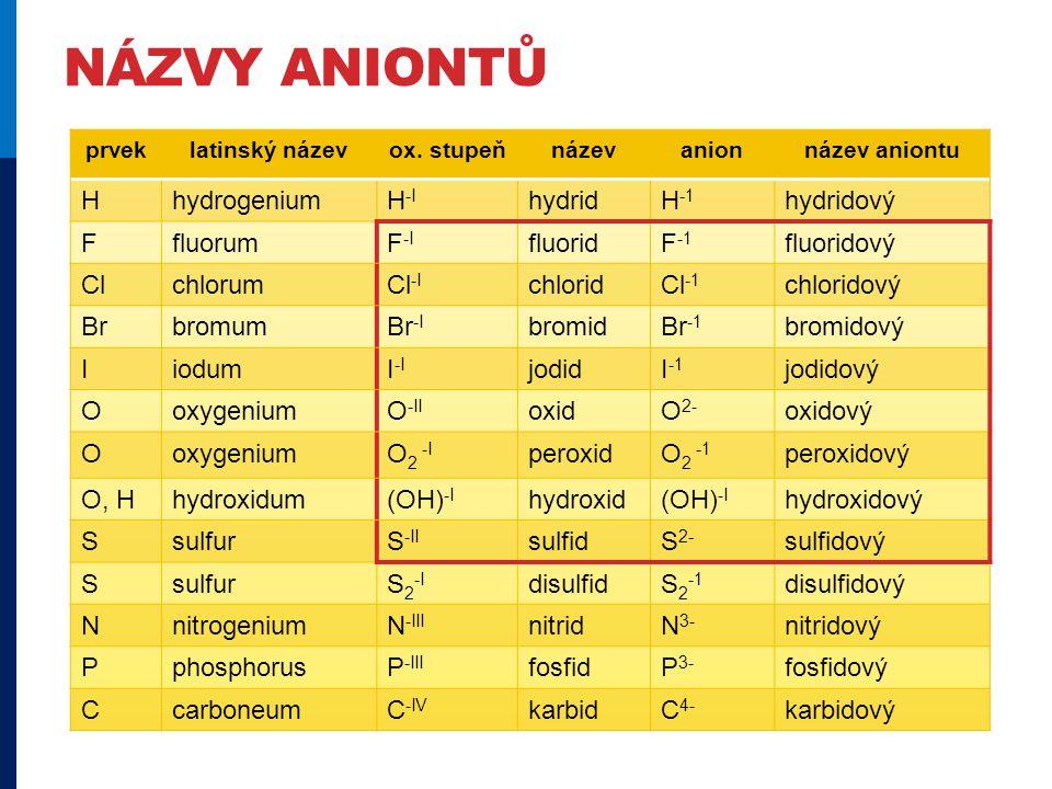 NÁZVY ANIONTŮ prveklatinský názevox. stupeňnázevanionnázev aniontu HhydrogeniumH -I hydridH -1 hydridový FfluorumF -I fluoridF -1 fluoridový Clchlorum