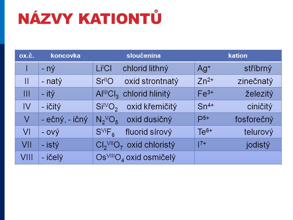 NÁZVY KATIONTŮ ox.č.koncovkasloučeninakation I- nýLi I Cl chlorid lithnýAg + stříbrný II- natýSr II O oxid strontnatýZn 2+ zinečnatý III- itýAl III Cl 3 chlorid hlinitýFe 3+ železitý IV- ičitýSi IV O 2 oxid křemičitýSn 4+ ciničitý V- ečný, - ičnýN 2 V O 5 oxid dusičnýP 5+ fosforečný VI- ovýS VI F 6 fluorid sírovýTe 6+ telurový VII- istýCl 2 VII O 7 oxid chloristýI 7+ jodistý VIII- ičelýOs VIII O 4 oxid osmičelý