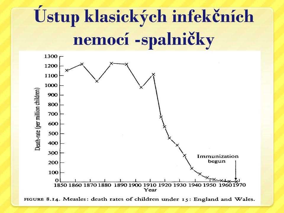 Ústup klasických infek č ních nemocí - záškrt