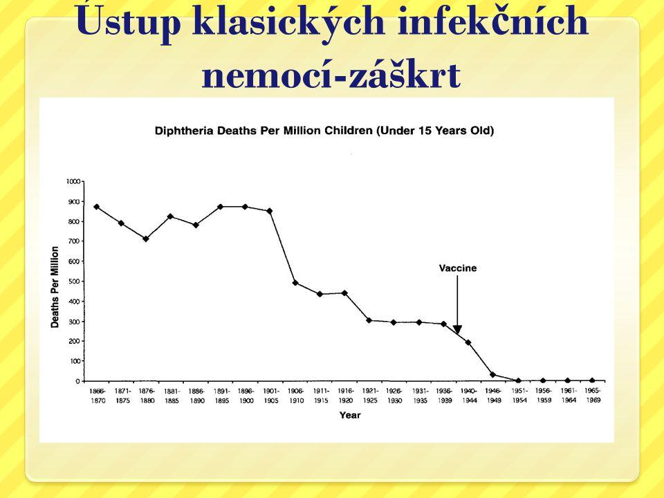 Ústup klasických infek č ních nemocí-pertuse