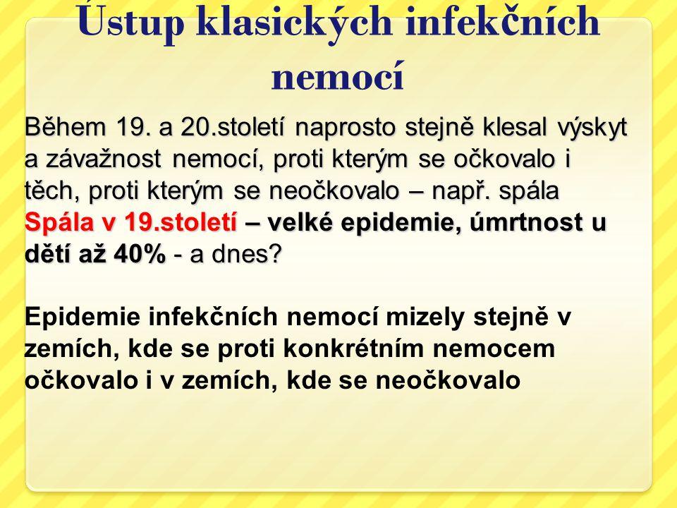 Ústup klasických infek č ních nemocí-spála