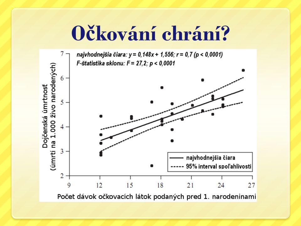 Porovnání d ě tské úmrtnosti a o č kování v rozvinutých a rozvojových zemích Země Počet vakcín v 1 roku života Kojenecká úmrtnost (na tisíc živě narozených Gambie2268,8 Mongolsko2239,9 Rakousko23 4,42 Luxemburg22 4,56 Česko19 3,79 Švédsko12 2,75