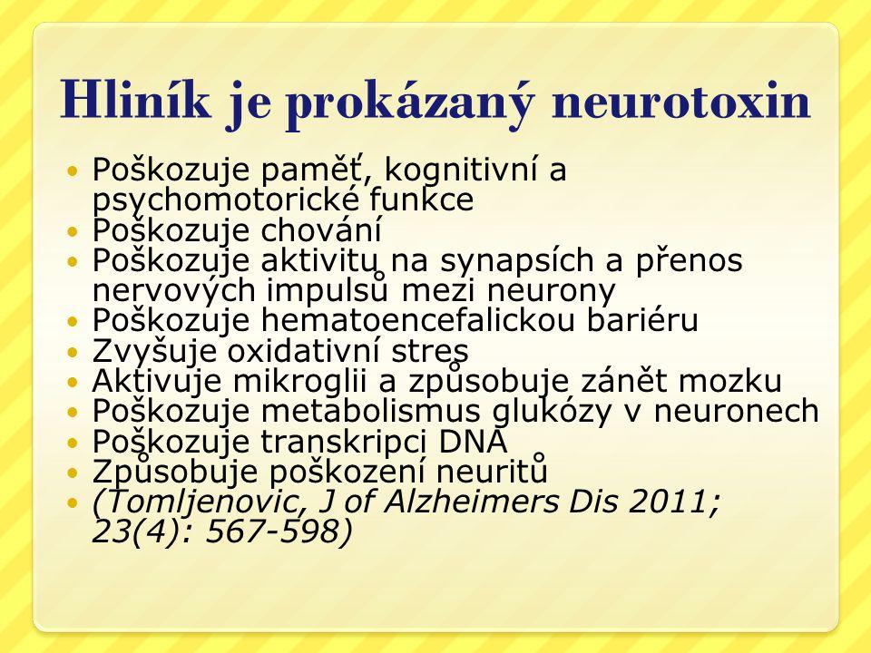 Nemoci a expozice Al  Exley C (2009) Aluminium and medicine  •Dialyzační encefalopatie  •Alzheimerova nemoc  •Parkinsonova nemoc  •Amyotrofická laterální skleroza (ALS)  •roztroušená skleroza  •Osteomalacie  •Epilepsie  •Anemie  •Astma  •cévní mozková příhoda  •Diabetes  •přecitlivělost na Al v důsledku imunoterapie