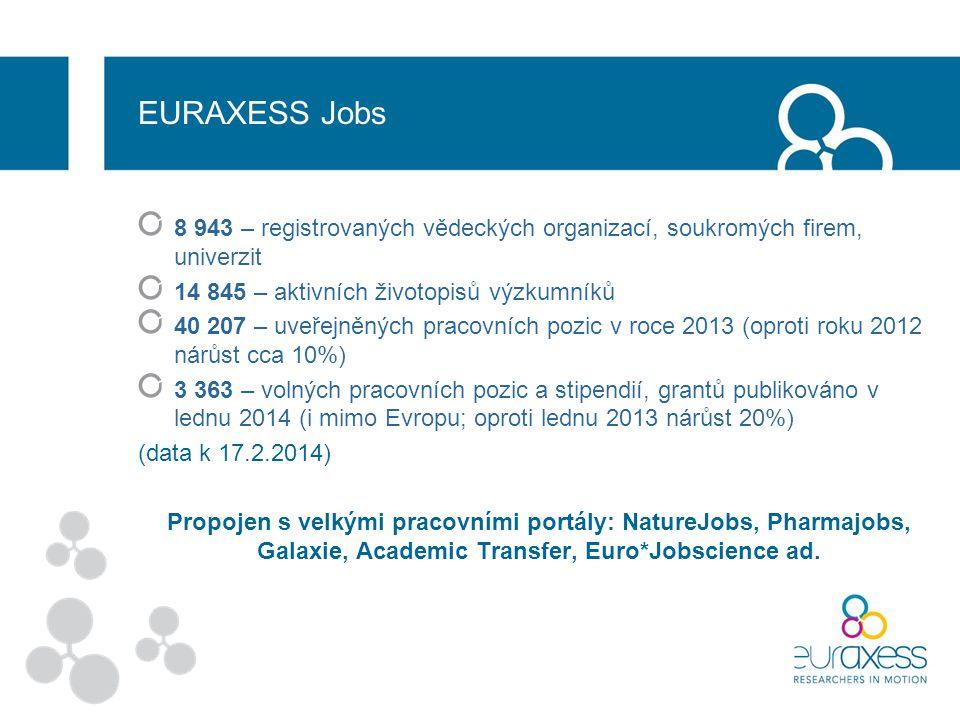 EURAXESS Jobs 8 943 – registrovaných vědeckých organizací, soukromých firem, univerzit 14 845 – aktivních životopisů výzkumníků 40 207 – uveřejněných pracovních pozic v roce 2013 (oproti roku 2012 nárůst cca 10%) 3 363 – volných pracovních pozic a stipendií, grantů publikováno v lednu 2014 (i mimo Evropu; oproti lednu 2013 nárůst 20%) (data k 17.2.2014) Propojen s velkými pracovními portály: NatureJobs, Pharmajobs, Galaxie, Academic Transfer, Euro*Jobscience ad.