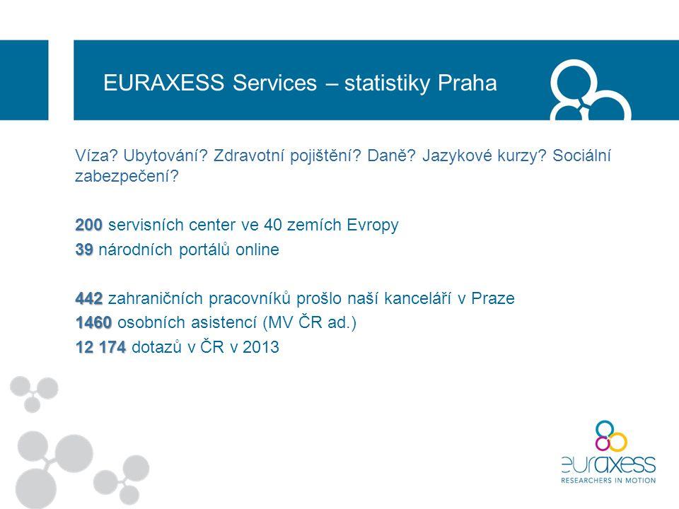 EURAXESS Services – statistiky Praha Víza. Ubytování.