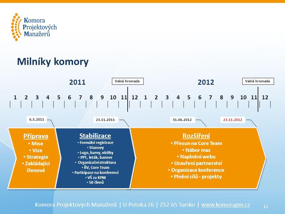 12 Komora Projektových Manažerů | U Potoka 26 | 252 65 Tursko | www.komorapm.cz 6.5.2011 31.06.2012 Příprava • Mise • Vize • Strategie • Zakládající členové Příprava • Mise • Vize • Strategie • Zakládající členové Rozšíření • Přesun na Core Team • Nábor mas • Naplnění webu • Uzavření partnerství • Organizace konference • Plnění cílů - projekty Rozšíření • Přesun na Core Team • Nábor mas • Naplnění webu • Uzavření partnerství • Organizace konference • Plnění cílů - projekty 123456789101112123456789101112 23.11.201223.11.2011 Milníky komory 20112012 Valná hromada Stabilizace • Formální registrace • Stanovy • Logo, barvy, vizitky • PPT, leták, banner • Organizační struktura • ŘV, Core Team • Participace na konferenci • VŠ za KPM • 50 členů Stabilizace • Formální registrace • Stanovy • Logo, barvy, vizitky • PPT, leták, banner • Organizační struktura • ŘV, Core Team • Participace na konferenci • VŠ za KPM • 50 členů