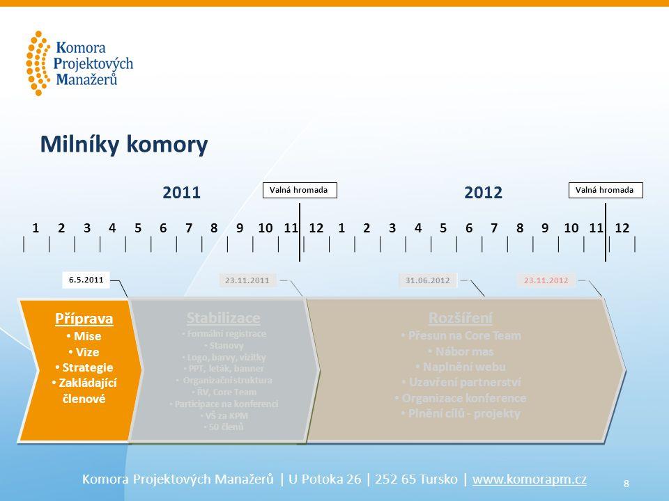 8 Komora Projektových Manažerů | U Potoka 26 | 252 65 Tursko | www.komorapm.cz 6.5.2011 31.06.2012 Příprava • Mise • Vize • Strategie • Zakládající členové Příprava • Mise • Vize • Strategie • Zakládající členové Rozšíření • Přesun na Core Team • Nábor mas • Naplnění webu • Uzavření partnerství • Organizace konference • Plnění cílů - projekty Rozšíření • Přesun na Core Team • Nábor mas • Naplnění webu • Uzavření partnerství • Organizace konference • Plnění cílů - projekty 123456789101112123456789101112 23.11.201223.11.2011 Milníky komory 20112012 Valná hromada Stabilizace • Formální registrace • Stanovy • Logo, barvy, vizitky • PPT, leták, banner • Organizační struktura • ŘV, Core Team • Participace na konferenci • VŠ za KPM • 50 členů Stabilizace • Formální registrace • Stanovy • Logo, barvy, vizitky • PPT, leták, banner • Organizační struktura • ŘV, Core Team • Participace na konferenci • VŠ za KPM • 50 členů