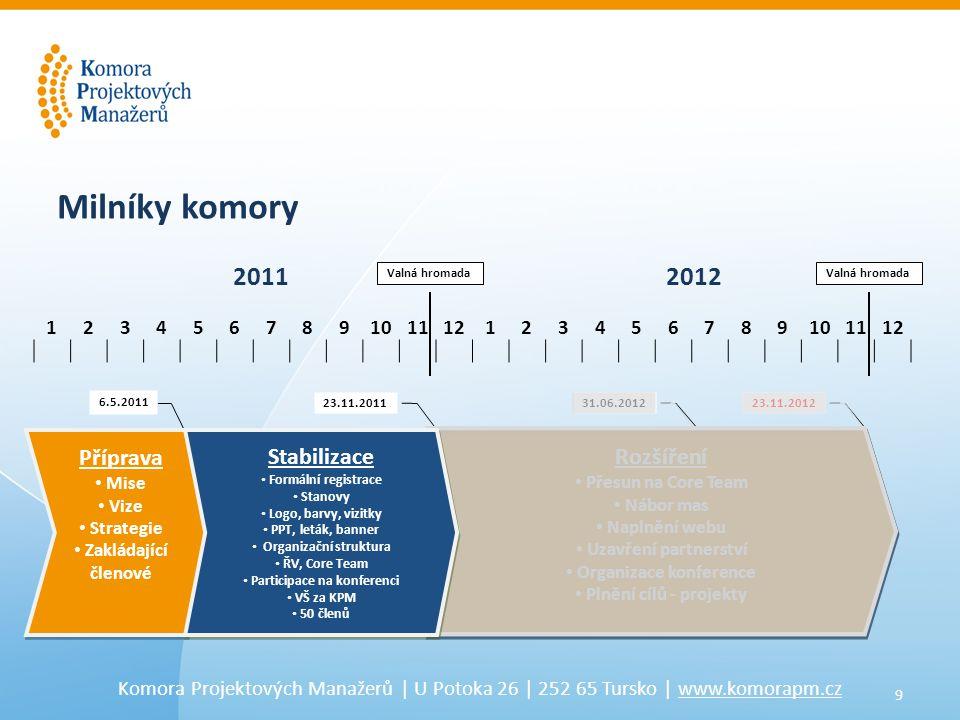 9 Komora Projektových Manažerů | U Potoka 26 | 252 65 Tursko | www.komorapm.cz 6.5.2011 31.06.2012 Příprava • Mise • Vize • Strategie • Zakládající členové Příprava • Mise • Vize • Strategie • Zakládající členové Rozšíření • Přesun na Core Team • Nábor mas • Naplnění webu • Uzavření partnerství • Organizace konference • Plnění cílů - projekty Rozšíření • Přesun na Core Team • Nábor mas • Naplnění webu • Uzavření partnerství • Organizace konference • Plnění cílů - projekty 123456789101112123456789101112 23.11.201223.11.2011 Milníky komory 20112012 Valná hromada Stabilizace • Formální registrace • Stanovy • Logo, barvy, vizitky • PPT, leták, banner • Organizační struktura • ŘV, Core Team • Participace na konferenci • VŠ za KPM • 50 členů Stabilizace • Formální registrace • Stanovy • Logo, barvy, vizitky • PPT, leták, banner • Organizační struktura • ŘV, Core Team • Participace na konferenci • VŠ za KPM • 50 členů