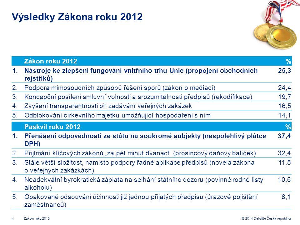 """4© 2014 Deloitte Česká republika Výsledky Zákona roku 2012 Zákon roku 2012% 1.Nástroje ke zlepšení fungování vnitřního trhu Unie (propojení obchodních rejstříků) 25,3 2.Podpora mimosoudních způsobů řešení sporů (zákon o mediaci)24,4 3.Koncepční posílení smluvní volnosti a srozumitelnosti předpisů (rekodifikace)19,7 4.Zvýšení transparentnosti při zadávání veřejných zakázek16,5 5.Odblokování církevního majetku umožňující hospodaření s ním14,1 Zákon roku 2013 Paskvil roku 2012% 1.Přenášení odpovědnosti ze státu na soukromé subjekty (nespolehlivý plátce DPH) 37,4 2.Přijímání klíčových zákonů """"za pět minut dvanáct (prosincový daňový balíček)32,4 3.Stále větší složitost, namísto podpory řádné aplikace předpisů (novela zákona o veřejných zakázkách) 11,5 4.Neadekvátní byrokratická záplata na selhání státního dozoru (povinné rodné listy alkoholu) 10,6 5.Opakované odsouvání účinnosti již jednou přijatých předpisů (úrazové pojištění zaměstnanců) 8,1"""