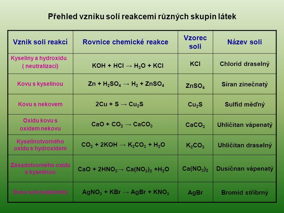 Přehled vzniku solí reakcemi různých skupin látek Vznik soli reakcíRovnice chemické reakce Vzorec soli Název soli Kyseliny a hydroxidu ( neutralizací)