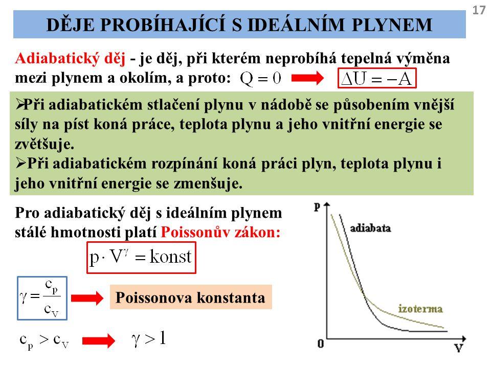 17 DĚJE PROBÍHAJÍCÍ S IDEÁLNÍM PLYNEM Adiabatický děj - je děj, při kterém neprobíhá tepelná výměna mezi plynem a okolím, a proto:  Při adiabatickém