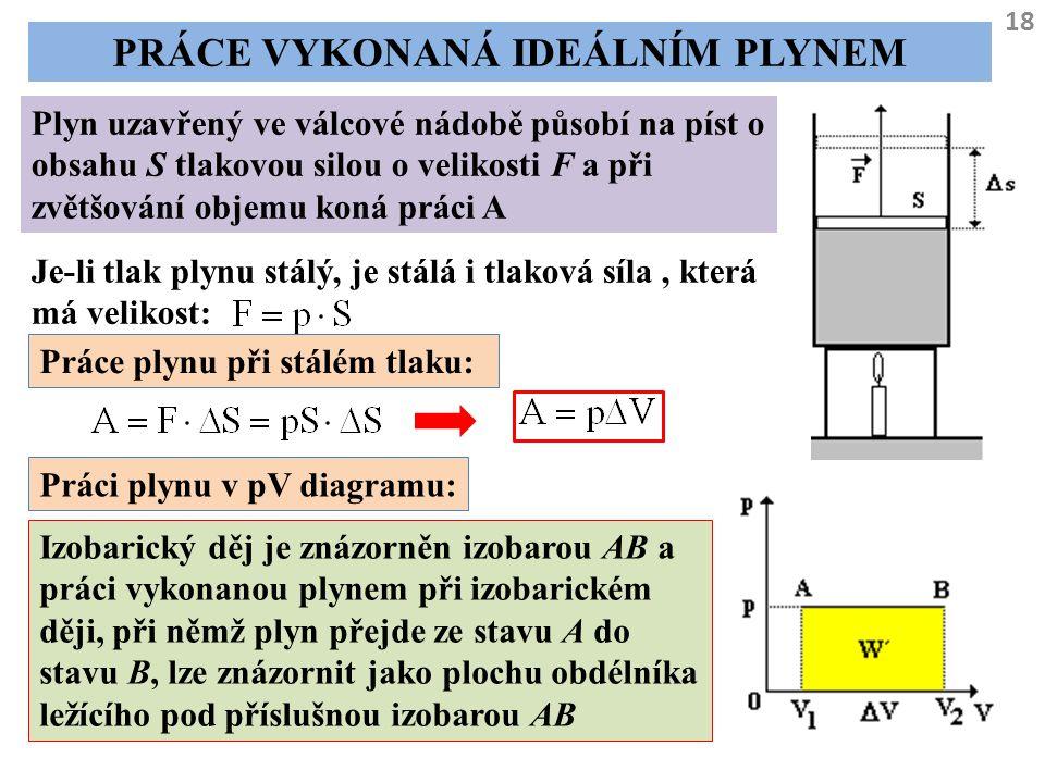 18 PRÁCE VYKONANÁ IDEÁLNÍM PLYNEM Plyn uzavřený ve válcové nádobě působí na píst o obsahu S tlakovou silou o velikosti F a při zvětšování objemu koná