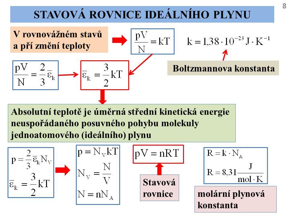 8 STAVOVÁ ROVNICE IDEÁLNÍHO PLYNU V rovnovážném stavů a pří změní teploty Boltzmannova konstanta Absolutní teplotě je úměrná střední kinetická energie
