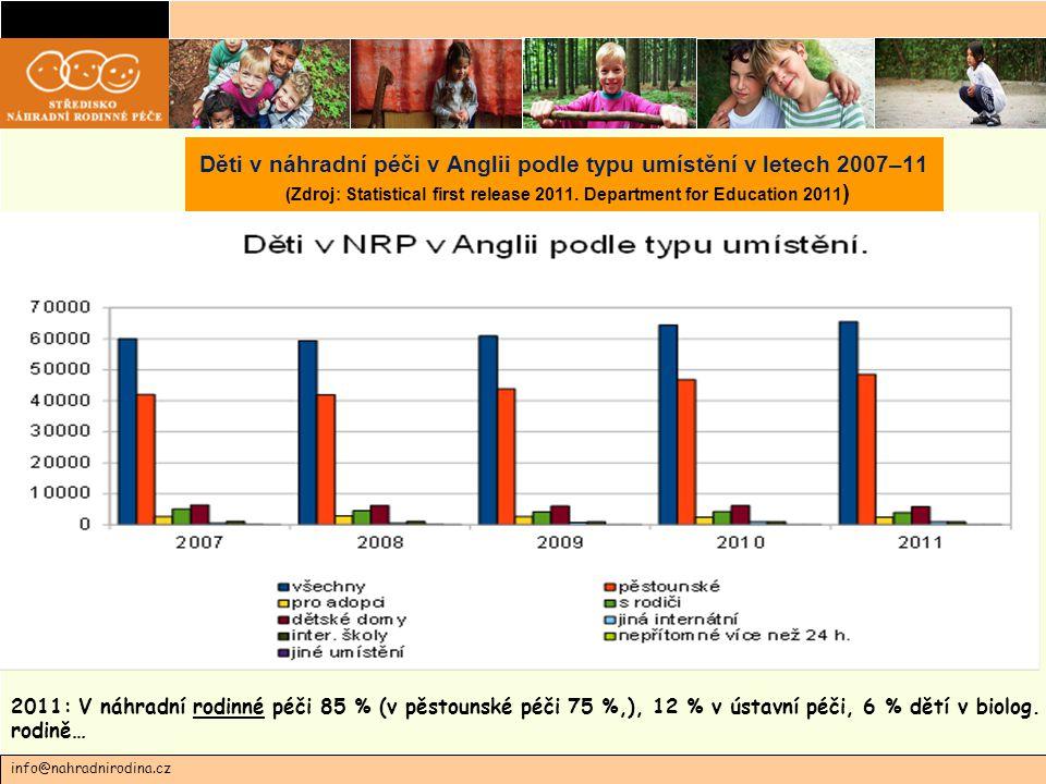 2011: V náhradní rodinné péči 85 % (v pěstounské péči 75 %,), 12 % v ústavní péči, 6 % dětí v biolog.
