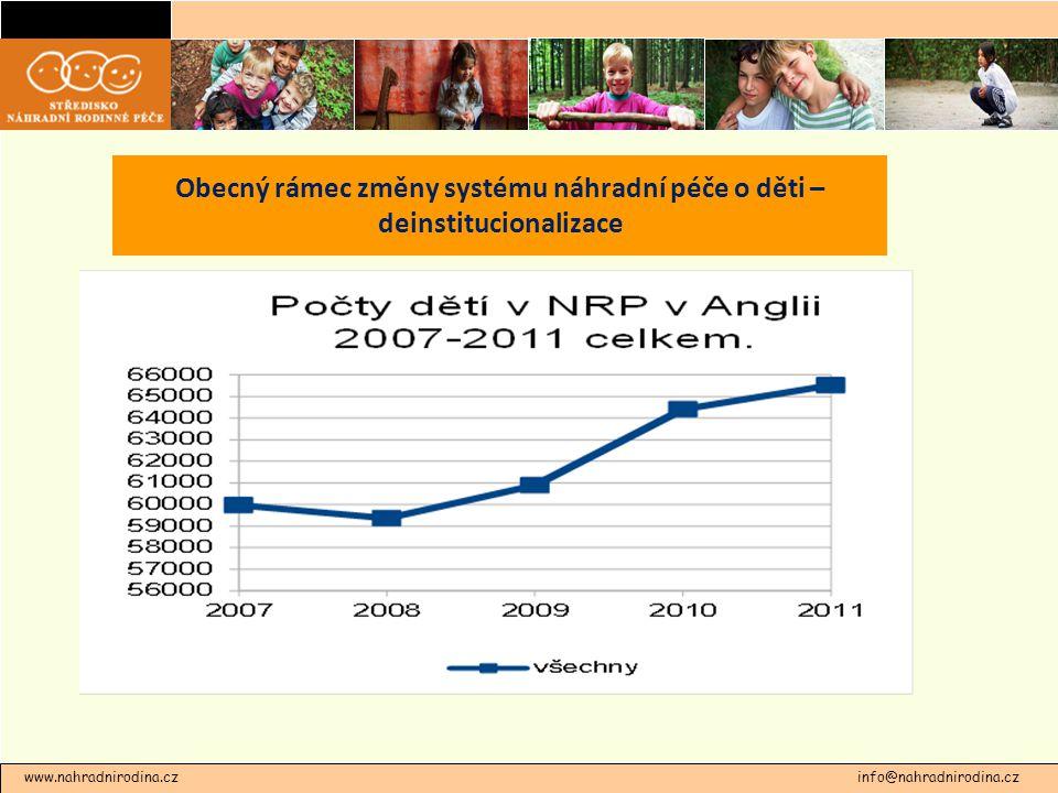 www.nahradnirodina.cz info@nahradnirodina.cz Obecný rámec změny systému náhradní péče o děti – deinstitucionalizace