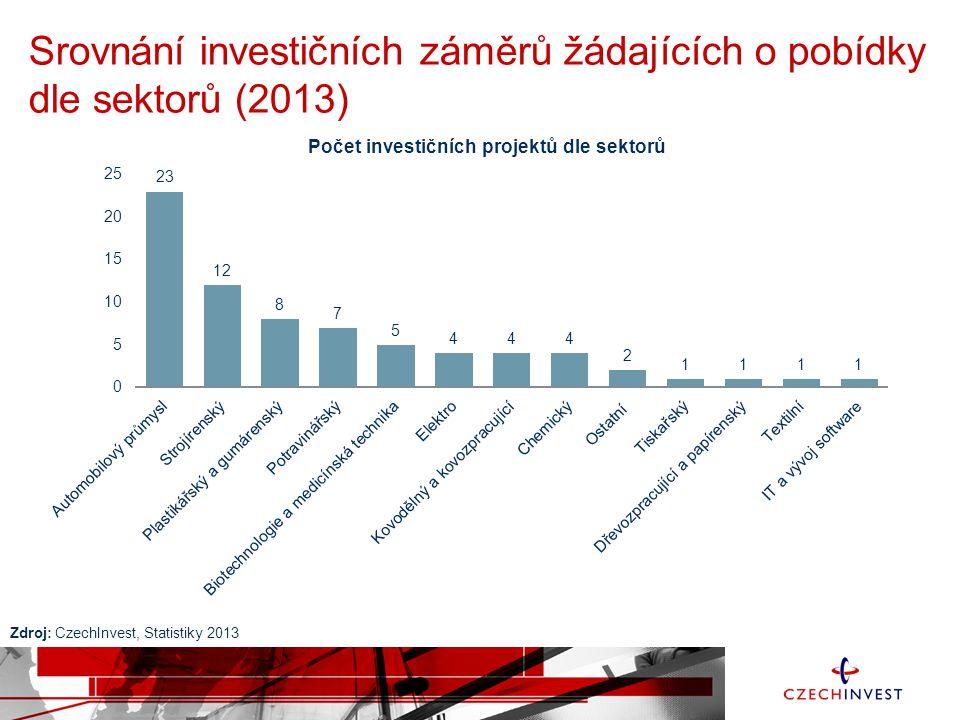 Srovnání investičních záměrů žádajících o pobídky dle sektorů (2013) Zdroj: CzechInvest, Statistiky 2013