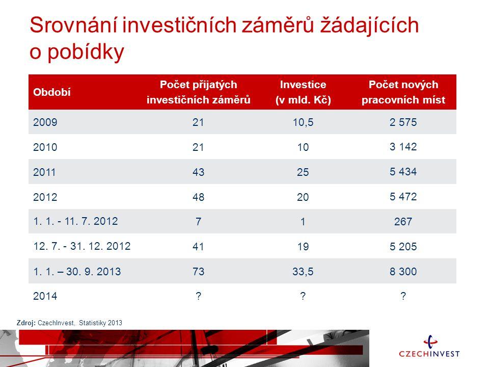 Srovnání investičních záměrů žádajících o pobídky Období Počet přijatých investičních záměrů Investice (v mld.