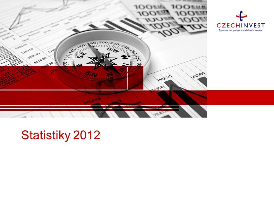Statistiky 2012