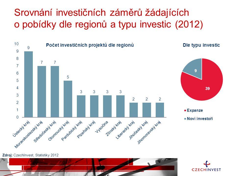 Srovnání investičních záměrů žádajících o pobídky dle sektorů a typu investiční akce (2012) Zdroj: CzechInvest, Statistiky 2012