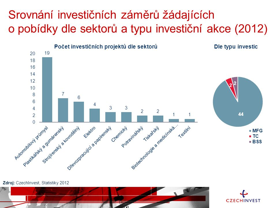 Důsledek novely zákona o investičních pobídkách v roce 2012 Zdroj: CzechInvest, Statistiky 2012