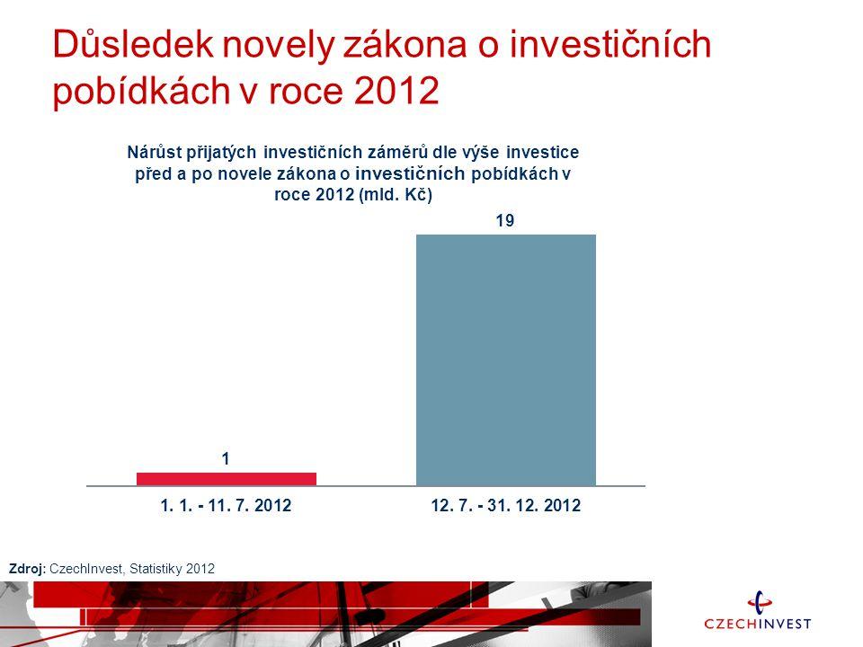 Statistiky 2013