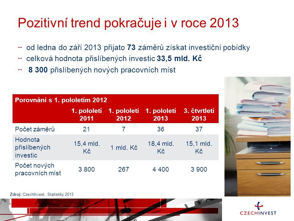 Pozitivní trend pokračuje i v roce 2013 od ledna do září 2013 přijato 73 záměrů získat investiční pobídky celková hodnota přislíbených investic 33,5 mld.