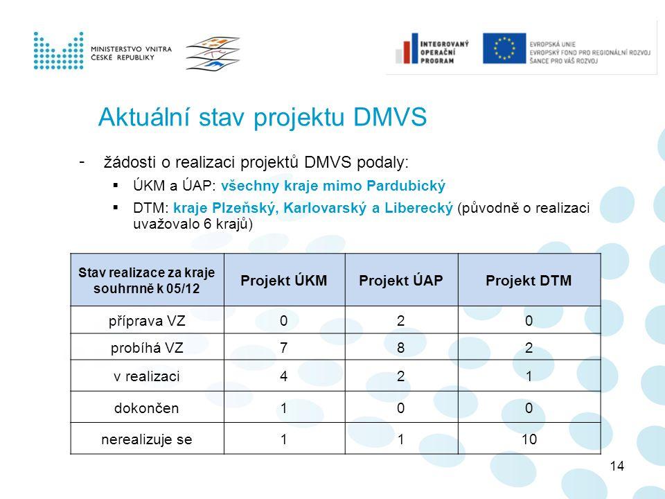Aktuální stav projektu DMVS Stav realizace za kraje souhrnně k 05/12 Projekt ÚKMProjekt ÚAPProjekt DTM příprava VZ020 probíhá VZ782 v realizaci421 dok
