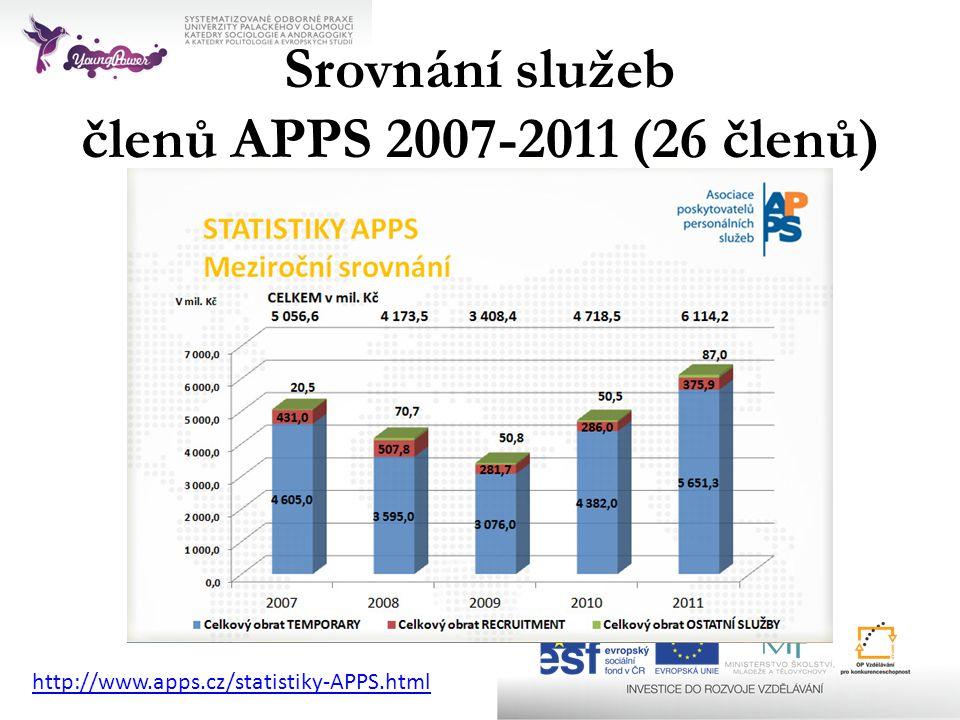 Srovnání služeb členů APPS 2007-2011 (26 členů) http://www.apps.cz/statistiky-APPS.html