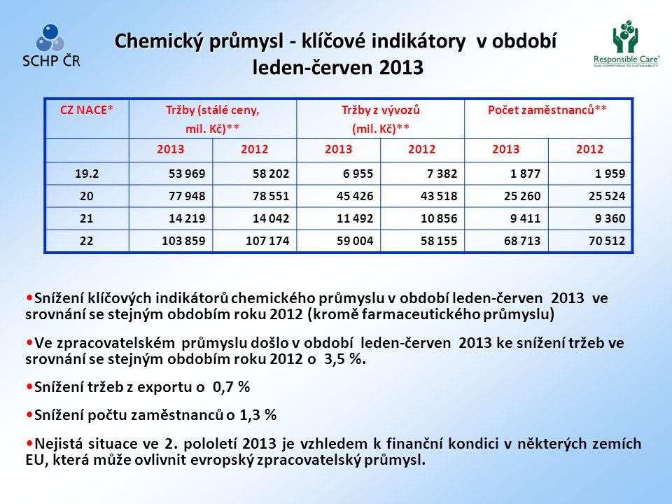 Chemický průmysl - klíčové indikátory v období leden-červen 2013 • Snížení klíčových indikátorů chemického průmyslu v období leden-červen 2013 ve srovnání se stejným obdobím roku 2012 (kromě farmaceutického průmyslu) • Ve zpracovatelském průmyslu došlo v období leden-červen 2013 ke snížení tržeb ve srovnání se stejným obdobím roku 2012 o 3,5 %.
