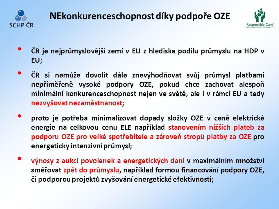 • ČR je nejprůmyslovější zemí v EU z hlediska podílu průmyslu na HDP v EU; • ČR si nemůže dovolit dále znevýhodňovat svůj průmysl platbami nepřiměřeně vysoké podpory OZE, pokud chce zachovat alespoň minimální konkurenceschopnost nejen ve světě, ale i v rámci EU a tedy nezvyšovat nezaměstnanost; • proto je potřeba minimalizovat dopady složky OZE v ceně elektrické energie na celkovou cenu ELE například stanovením nižších plateb za podporu OZE pro velké spotřebitele a zároveň stropů platby za OZE pro energeticky intenzivní průmysl; • výnosy z aukcí povolenek a energetických daní v maximálním množství směřovat zpět do průmyslu, například formou financování podpory OZE, či podporou projektů zvyšování energetické efektivnosti; NE konkurenceschopnost díky podpoře OZE
