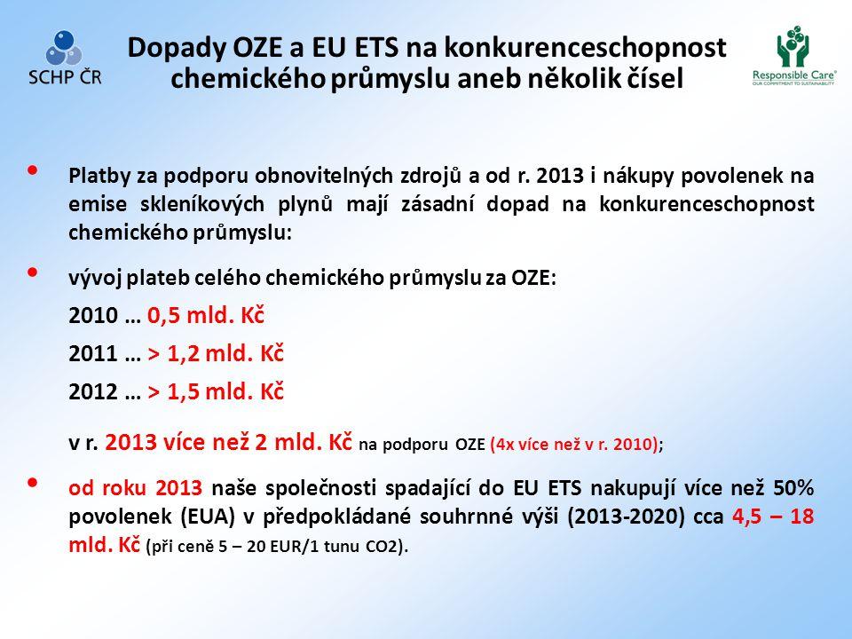 Dopady OZE a EU ETS na konkurenceschopnost chemického průmyslu aneb několik čísel • Platby za podporu obnovitelných zdrojů a od r. 2013 i nákupy povol