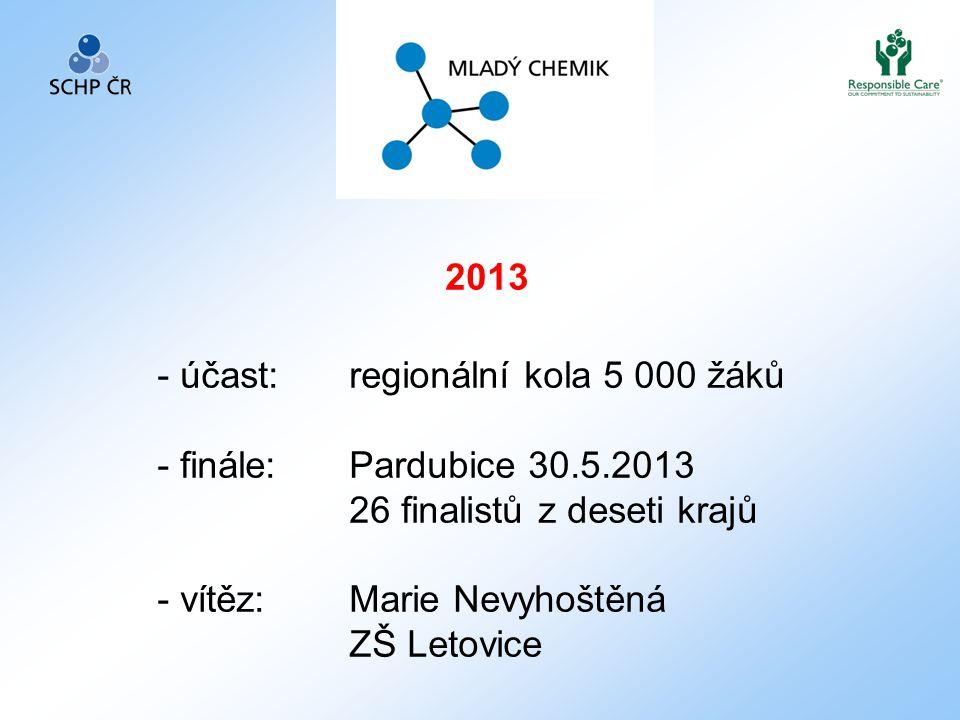 2013 - účast: regionální kola 5 000 žáků - finále: Pardubice 30.5.2013 26 finalistů z deseti krajů - vítěz:Marie Nevyhoštěná ZŠ Letovice