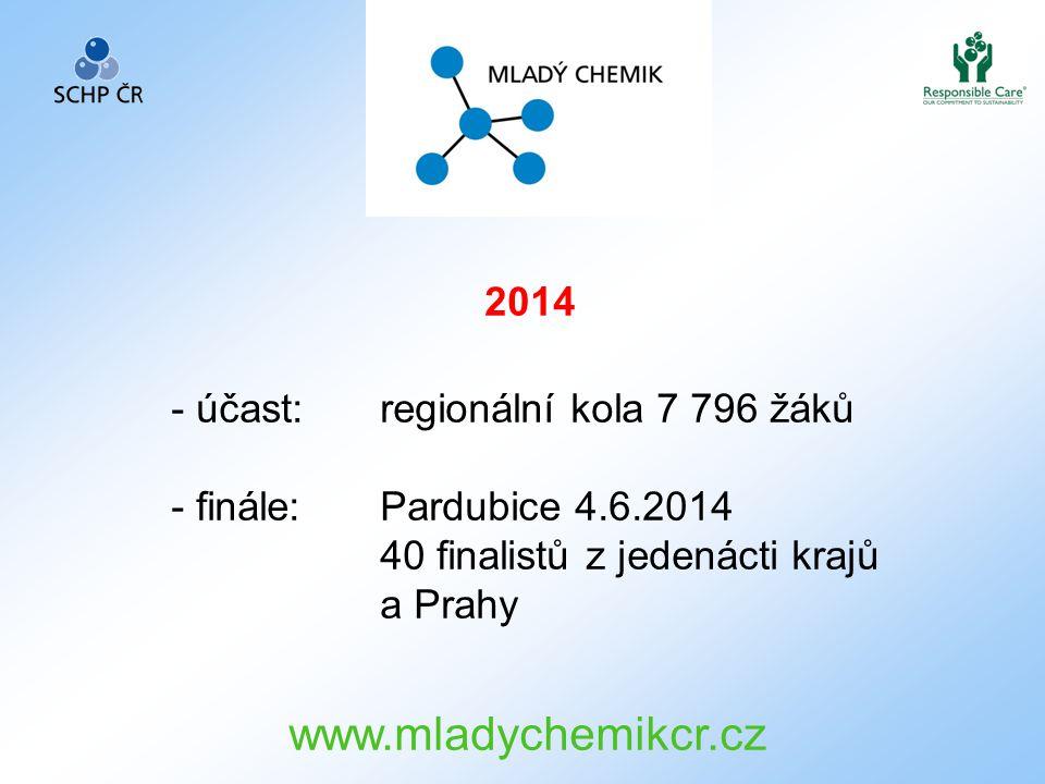 2014 - účast: regionální kola 7 796 žáků - finále: Pardubice 4.6.2014 40 finalistů z jedenácti krajů a Prahy www.mladychemikcr.cz