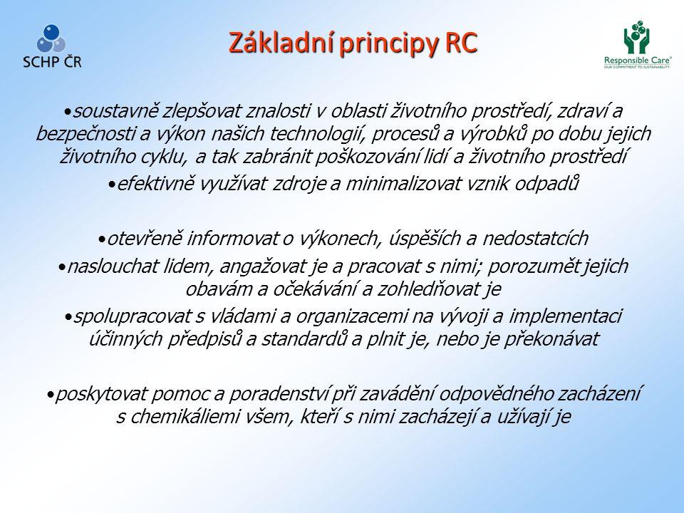 Základní principy RC •soustavně zlepšovat znalosti v oblasti životního prostředí, zdraví a bezpečnosti a výkon našich technologií, procesů a výrobků po dobu jejich životního cyklu, a tak zabránit poškozování lidí a životního prostředí •efektivně využívat zdroje a minimalizovat vznik odpadů •otevřeně informovat o výkonech, úspěších a nedostatcích •naslouchat lidem, angažovat je a pracovat s nimi; porozumět jejich obavám a očekávání a zohledňovat je •spolupracovat s vládami a organizacemi na vývoji a implementaci účinných předpisů a standardů a plnit je, nebo je překonávat •poskytovat pomoc a poradenství při zavádění odpovědného zacházení s chemikáliemi všem, kteří s nimi zacházejí a užívají je
