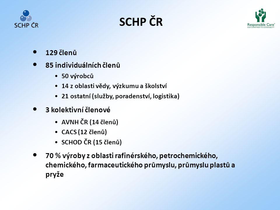 SCHP ČR • 129 členů • 85 individuálních členů •50 výrobců •14 z oblasti vědy, výzkumu a školství •21 ostatní (služby, poradenství, logistika) • 3 kolektivní členové •AVNH ČR (14 členů) •CACS (12 členů) •SCHOD ČR (15 členů) • 70 % výroby z oblasti rafinérského, petrochemického, chemického, farmaceutického průmyslu, průmyslu plastů a pryže